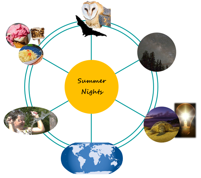 "This image is a graphic representation of the content of the STEM Tuesday Spinoff for Summer Nights. A wheel-like form is shown. At the hub is the label, Summer nights. Six spokes radiate to the rim of the wheel, each ending at one or more pictures representing each topical ""spoke"", or theme in the text:. Separated by 30 degrees, and beginning from top, or 12:00 positino, they are: (1) owl and bat representing creatures of the night; photo of a starry night sky  with the Milky Way, representing looking up with wonder; a sea turtle on the beach at dusk and an illuminated light bulb against a black background represent not so dark nights; a non-detailed world map represents summer and the world at large; a young girl being splashed in the face by water, arms up, eyes closed, and a tight-lipped smile represents classic summer games; and a bowl of sauerkraut, the top of an ice cream cone with ice cream in it, and a toasted marshmallow represent summer cookout."